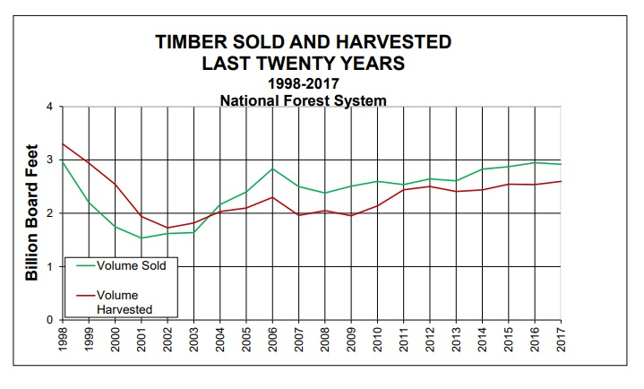timber harvest from 1999-2017